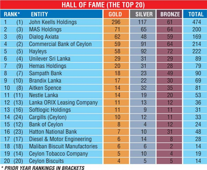 LMD releases 'Most Respected' corporate rankings
