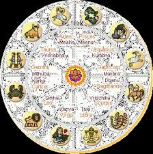 Sri Siddhartha Astrological Services
