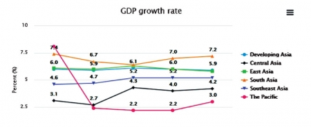 Lanka's economic growth to recover in 2018 - ADB